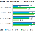 Do you like Online Training?